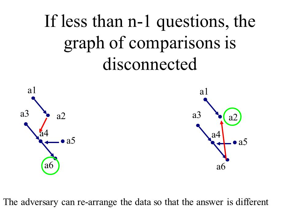 If less than n-1 questions, the graph of comparisons is disconnected
