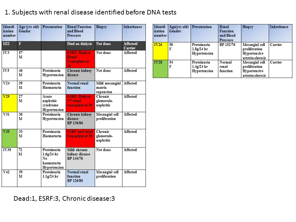 1. Subjects with renal disease identified before DNA tests