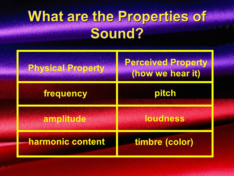 What are the Properties of Sound