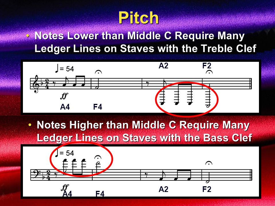 Pitch Notes Lower than Middle C Require Many Ledger Lines on Staves with the Treble Clef. A2 F2.