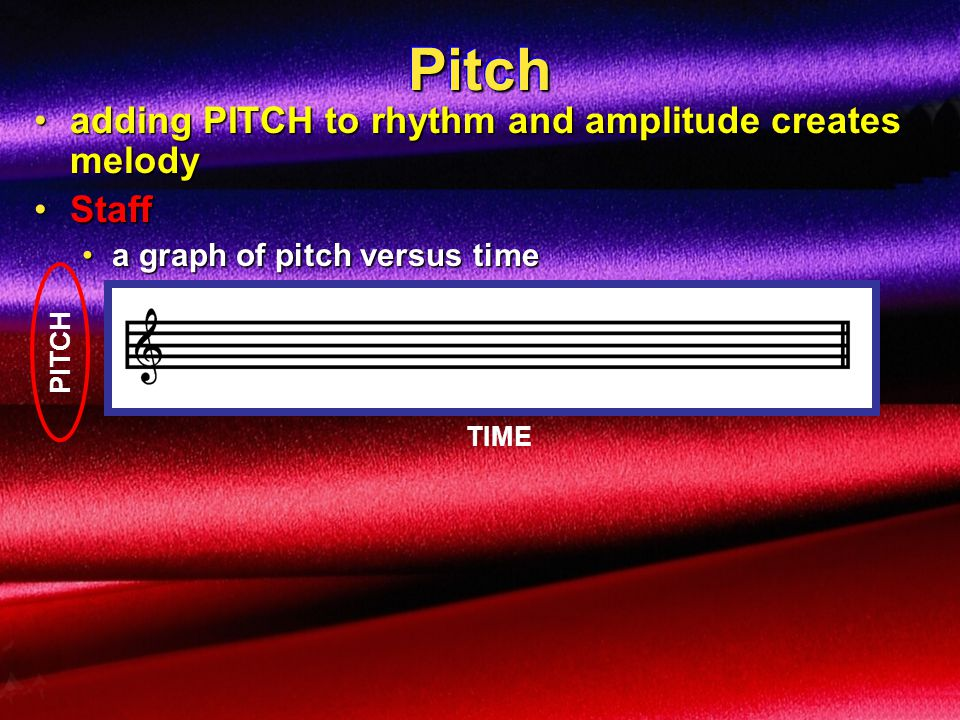 Pitch adding PITCH to rhythm and amplitude creates melody Staff
