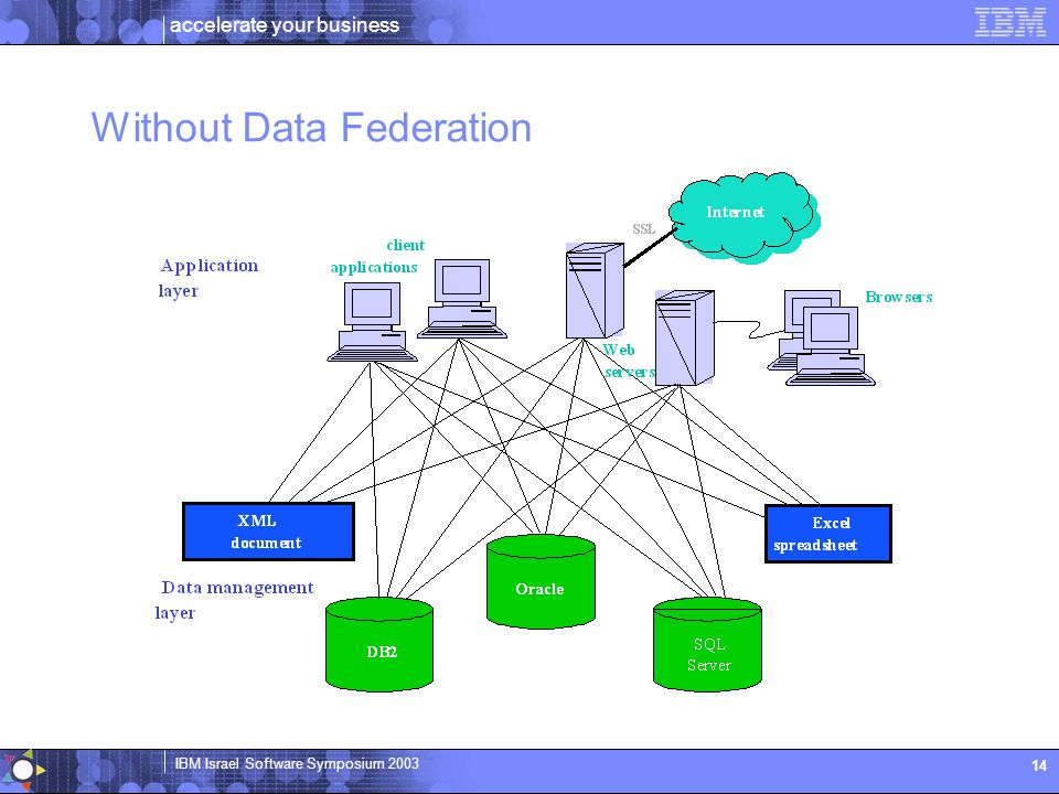 Without Data Federation
