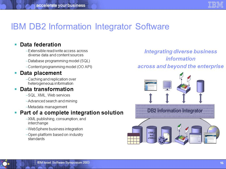 IBM DB2 Information Integrator Software