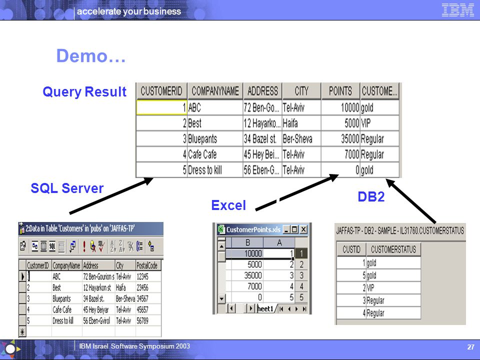 Demo… Query Result SQL Server DB2 Excel