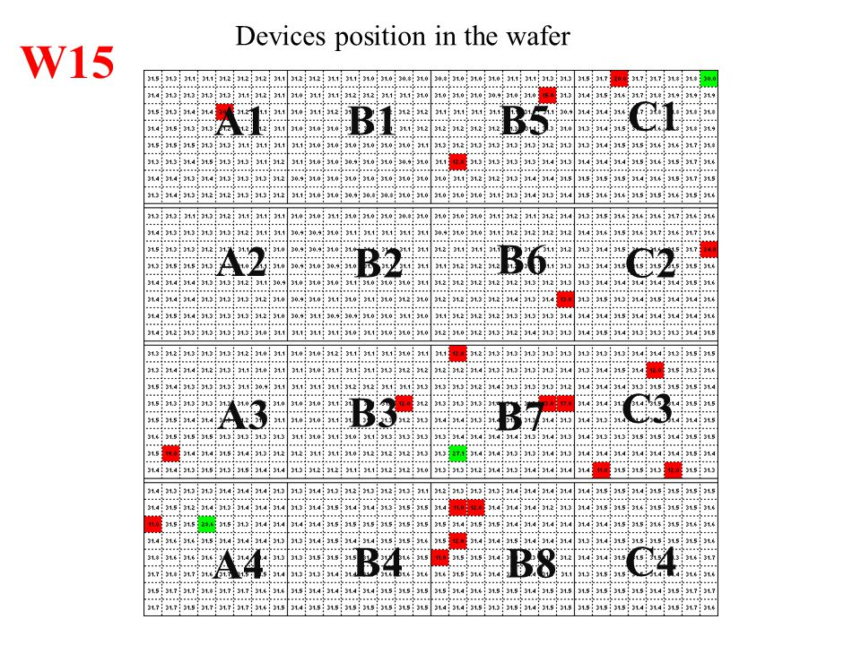 Devices position in the wafer