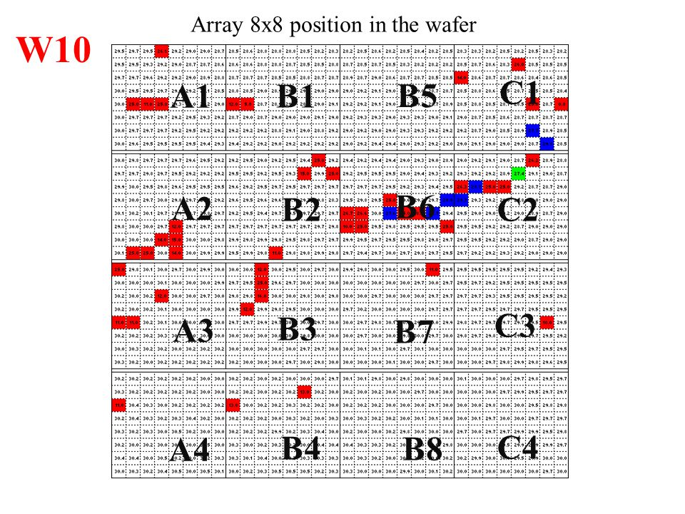 Array 8x8 position in the wafer