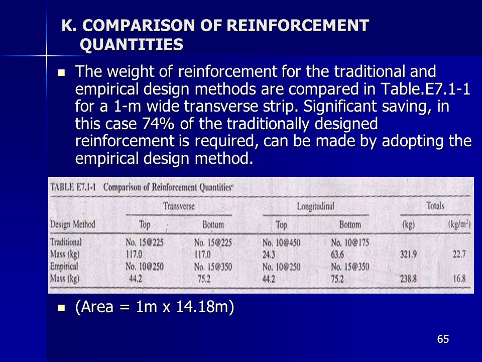 K. COMPARISON OF REINFORCEMENT QUANTITIES