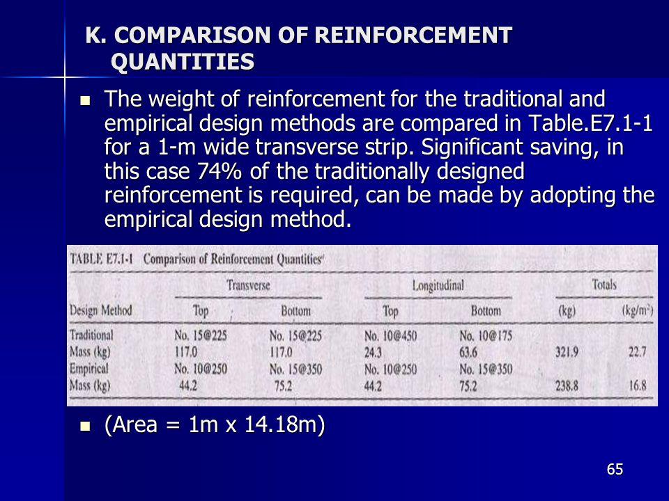 K. COMPARISON OF REINFORCEMENT QUANTITIES