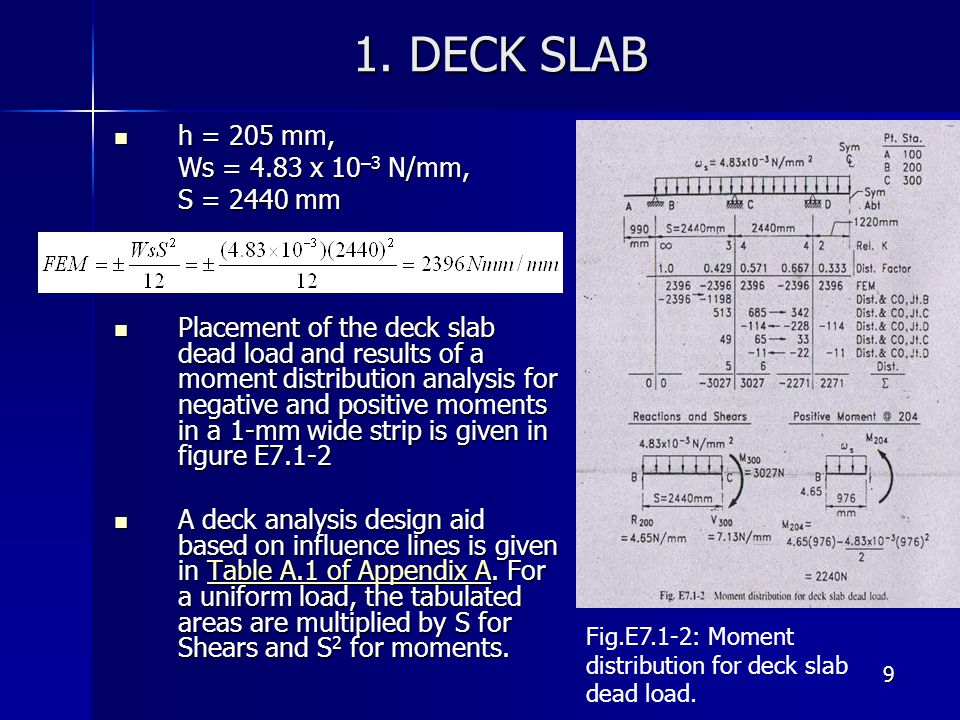 1. DECK SLAB h = 205 mm, Ws = 4.83 x 10–3 N/mm, S = 2440 mm