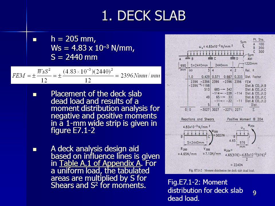 1. DECK SLAB h = 205 mm, Ws = 4.83 x 10–3 N/mm, S = 2440 mm