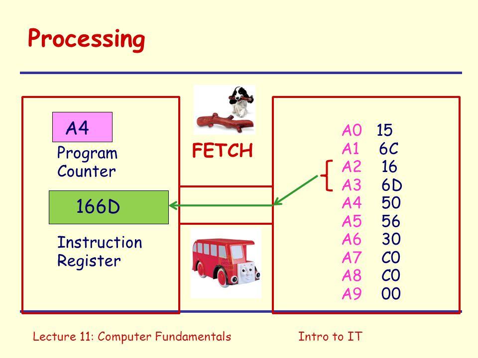 Processing A4 FETCH 166D A0 15 A1 6C A2 16 Program Counter A3 6D A4 50