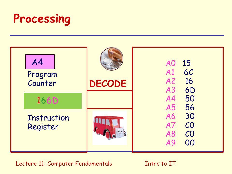 Processing A4 DECODE 166D A0 15 A1 6C A2 16 Program Counter A3 6D