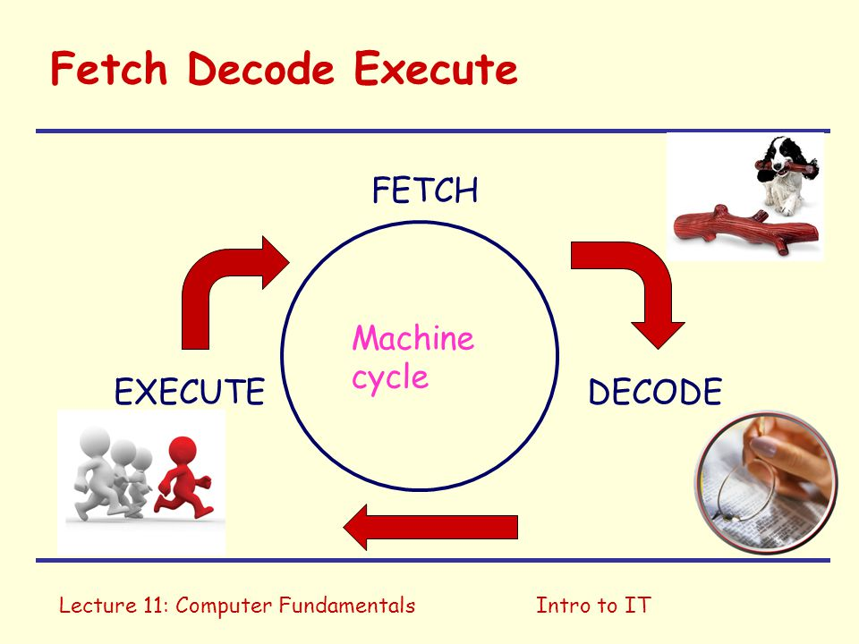 Fetch Decode Execute FETCH Machine cycle EXECUTE DECODE