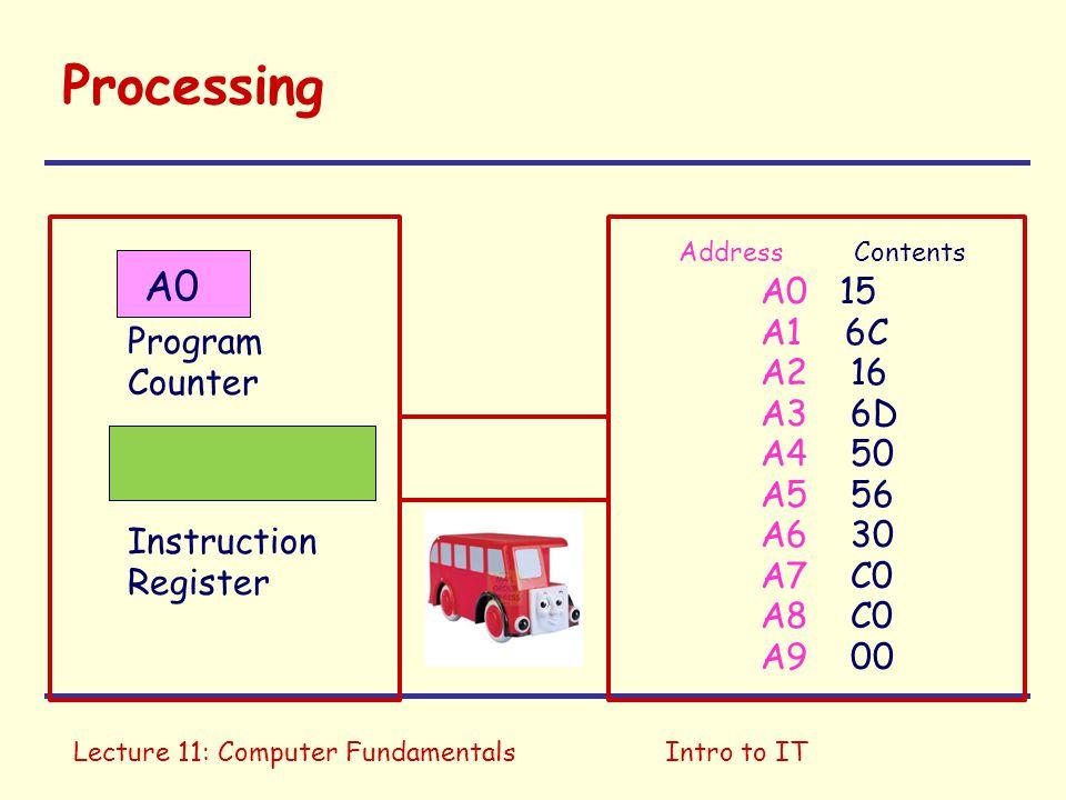 Processing A0 A0 15 A1 6C A2 16 Program Counter A3 6D A4 50 A5 56