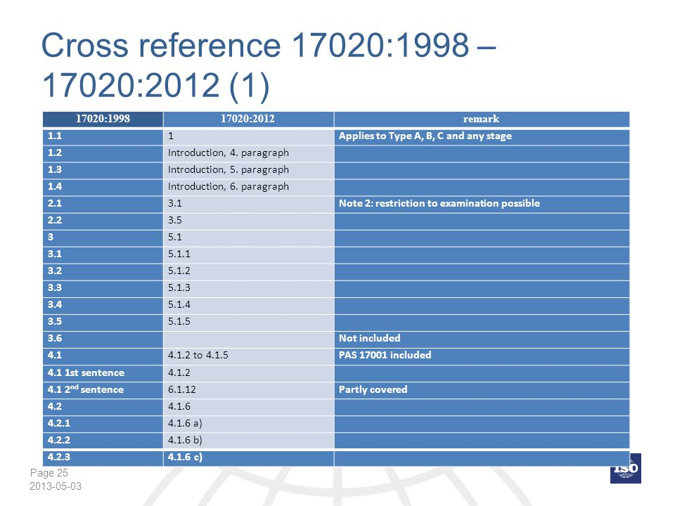 Cross reference 17020:1998 – 17020:2012 (1) 17020:1998 17020:2012