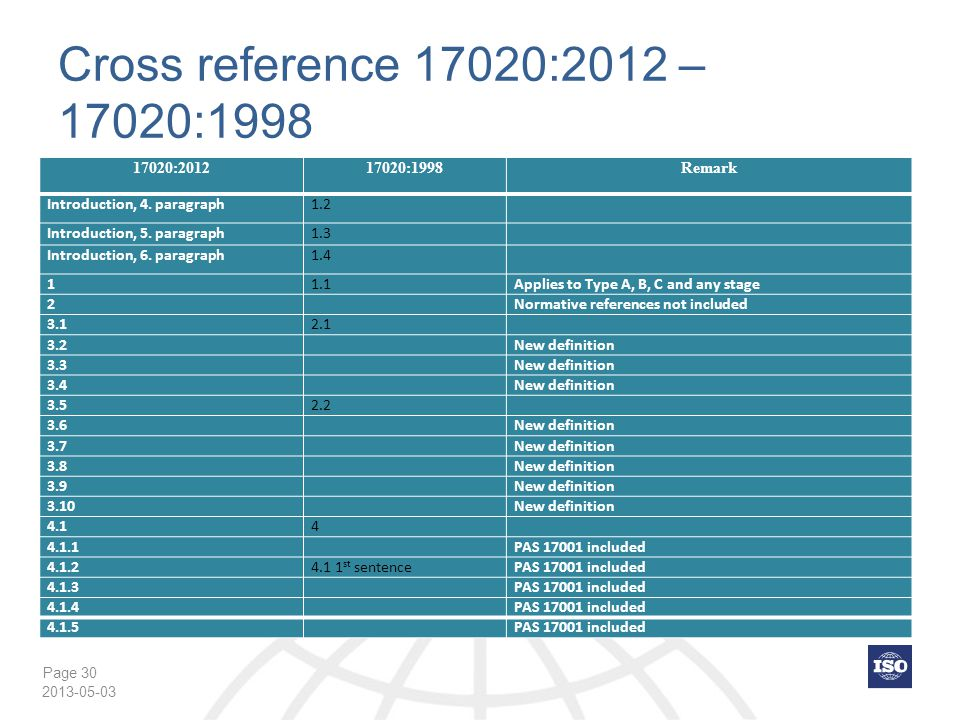 Cross reference 17020:2012 – 17020:1998 17020:2012 17020:1998 Remark
