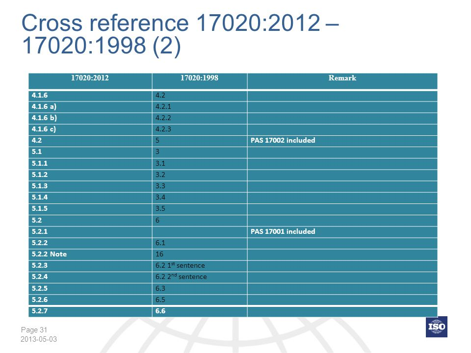 Cross reference 17020:2012 – 17020:1998 (2) 17020:2012 17020:1998