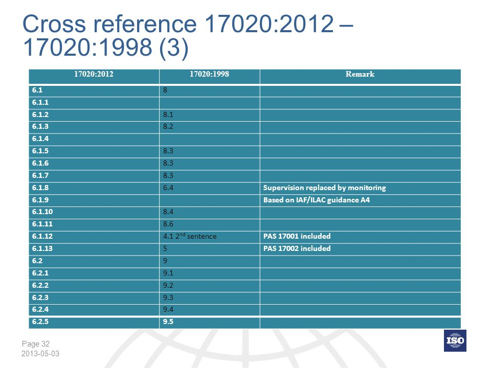 Cross reference 17020:2012 – 17020:1998 (3) 17020:2012 17020:1998