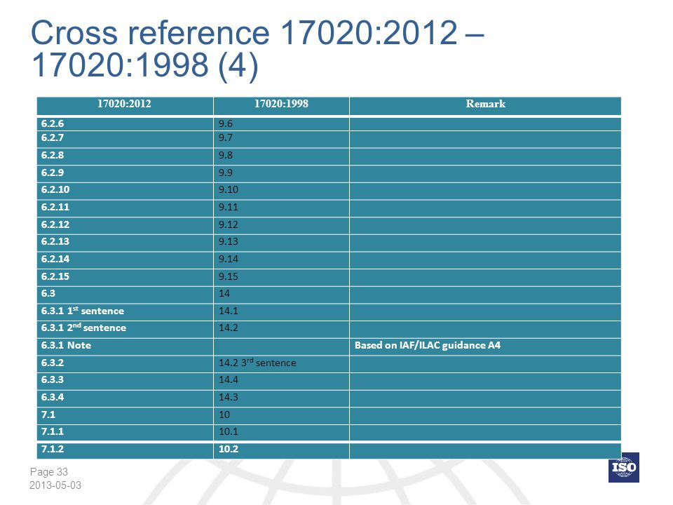 Cross reference 17020:2012 – 17020:1998 (4) 17020:2012 17020:1998