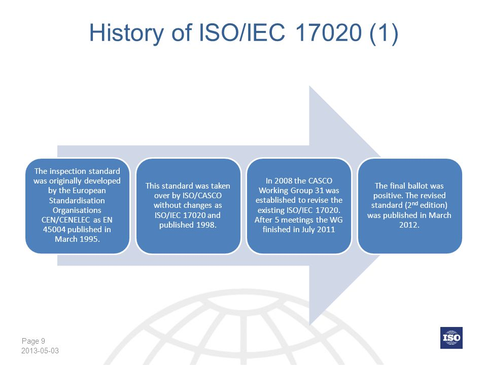 History of ISO/IEC 17020 (1) 2013-05-03
