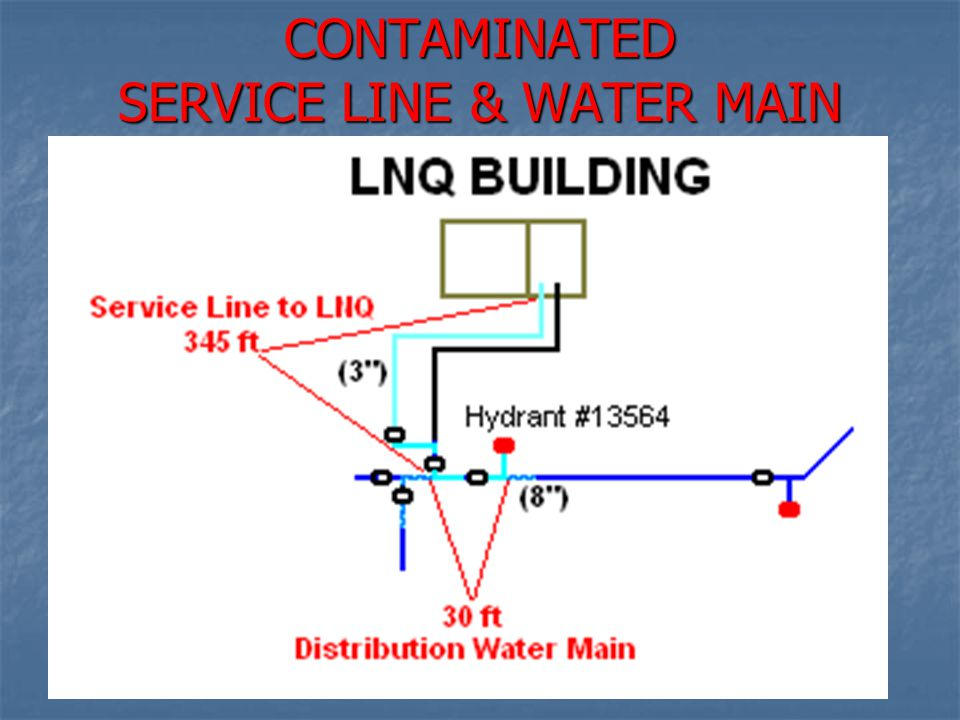 CONTAMINATED SERVICE LINE & WATER MAIN