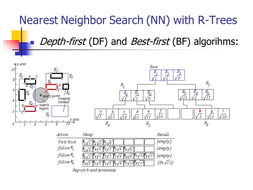 Nearest Neighbor Search (NN) with R-Trees