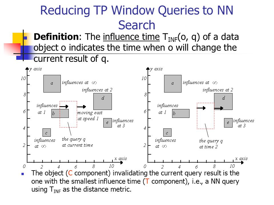 Reducing TP Window Queries to NN Search