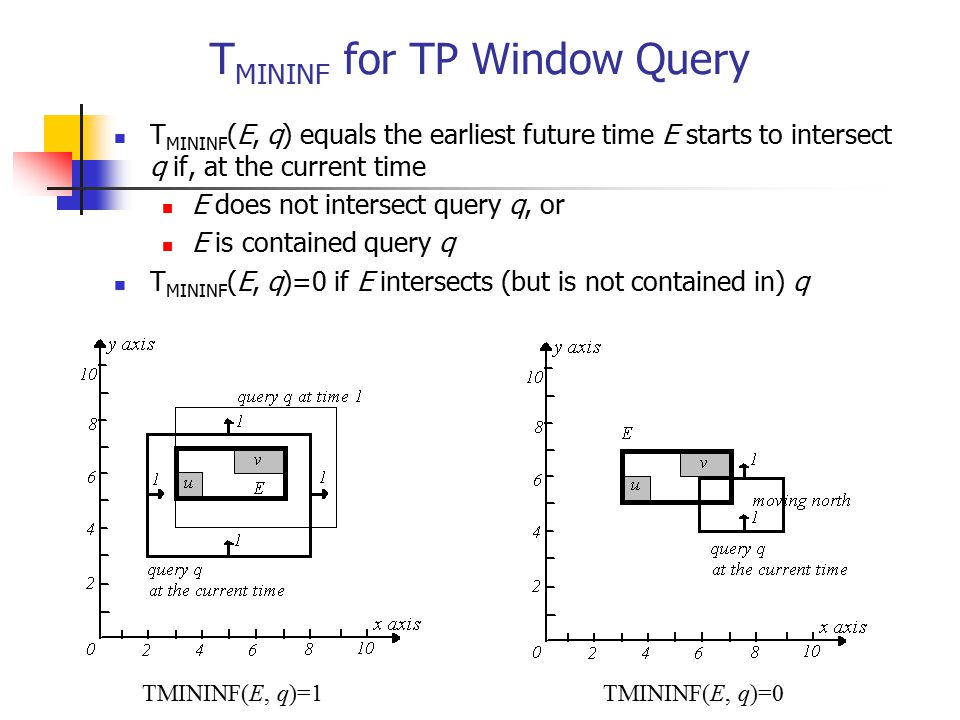 TMININF for TP Window Query