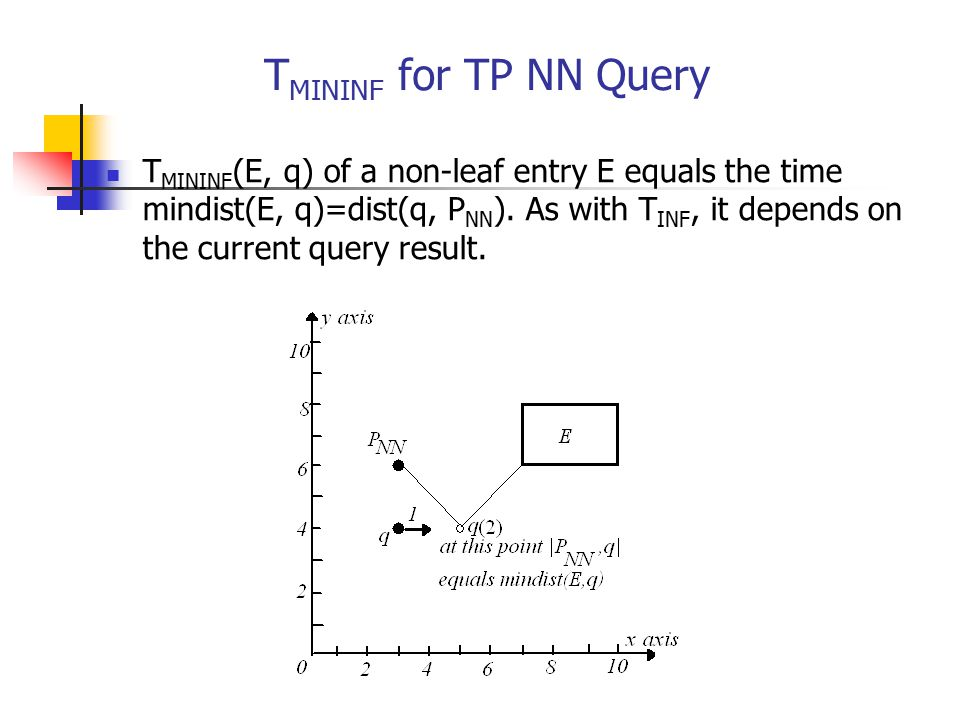 TMININF for TP NN Query