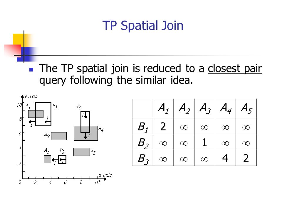 TP Spatial Join The TP spatial join is reduced to a closest pair query following the similar idea. A1.