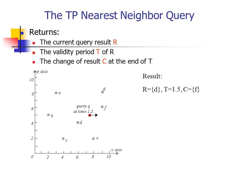 The TP Nearest Neighbor Query