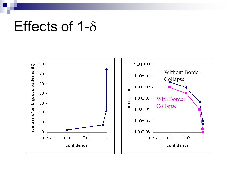 Effects of 1- Without Border Collapse With Border Collapse