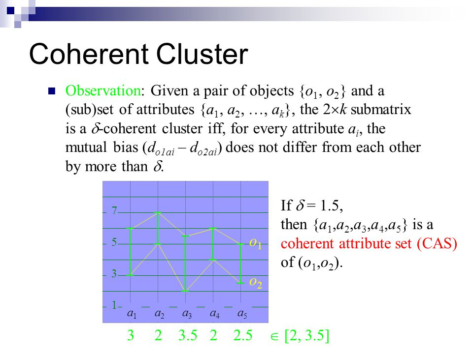 Coherent Cluster