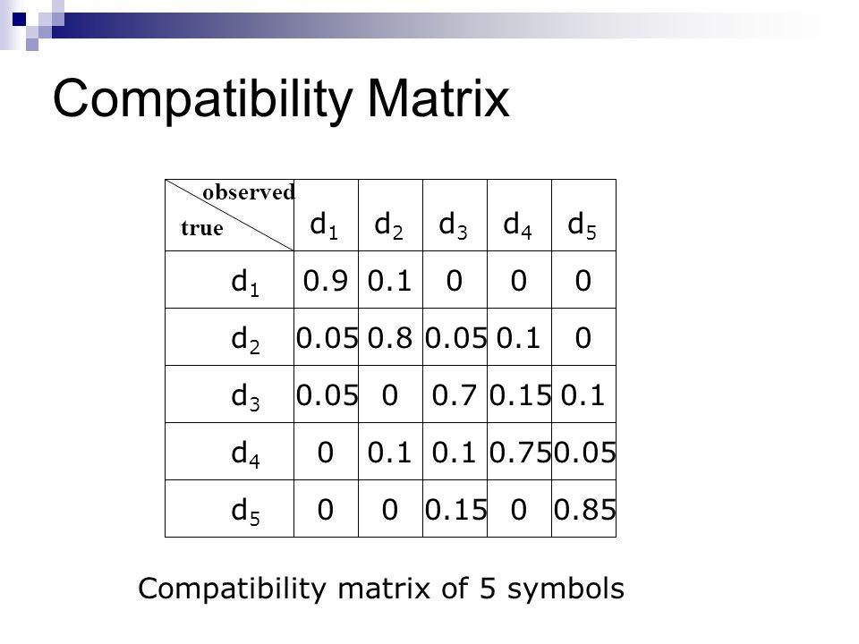 Compatibility Matrix d1 d2 d5 d3 d4 0.9 0.05 0.1 0.75 0.8 0.7 0.15