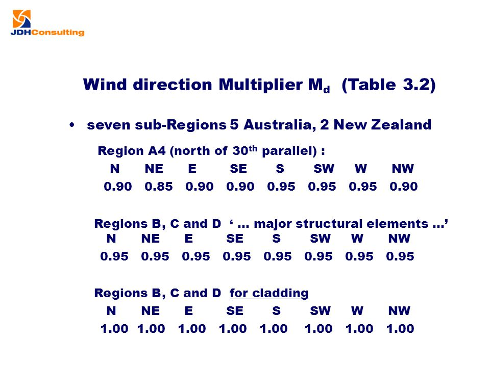 Wind direction Multiplier Md (Table 3.2)