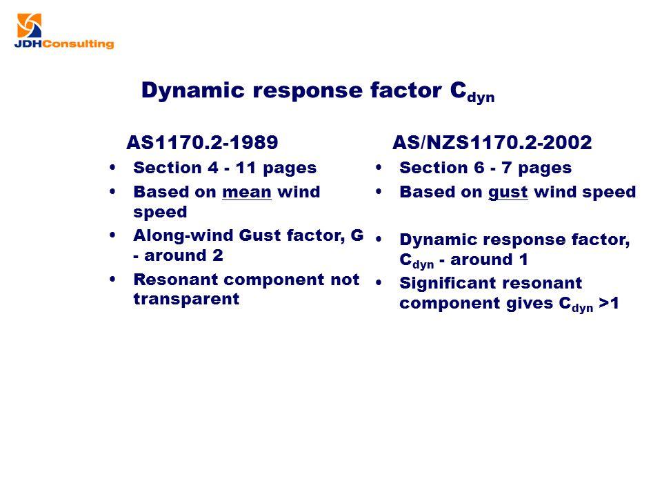 Dynamic response factor Cdyn