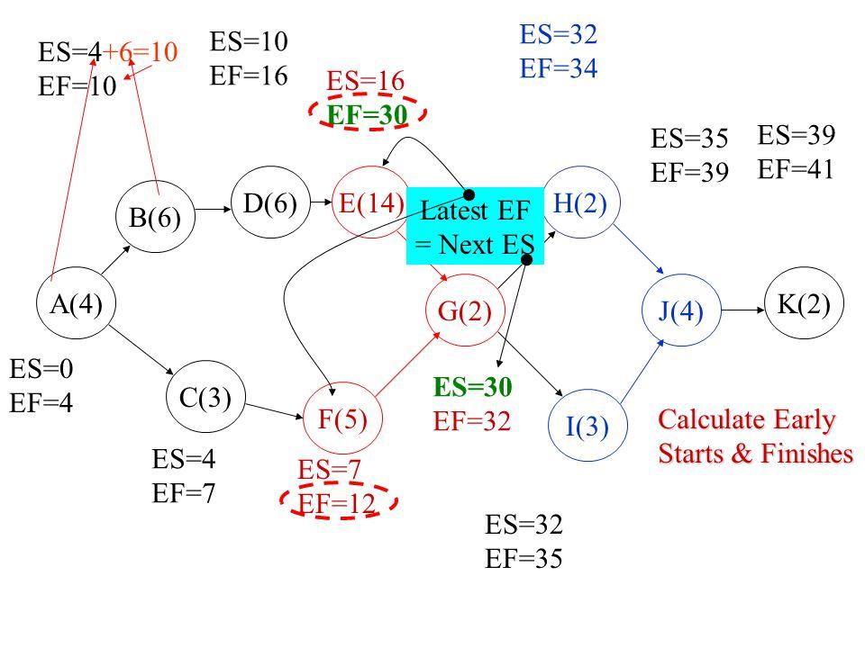 ES=32 EF=34. LS=33. LF=35. ES=10. EF=16. LS=10. LF=16. ES=4+6=10. EF=10. LS=4. LF=10. ES=16.