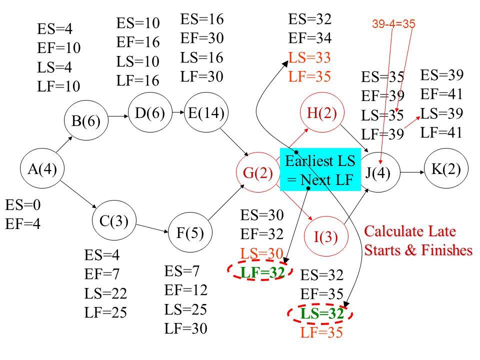 ES=16 EF=30 LS=16 LF=30 ES=32 EF=34 LS=33 LF=35 ES=10 EF=16 LS=10