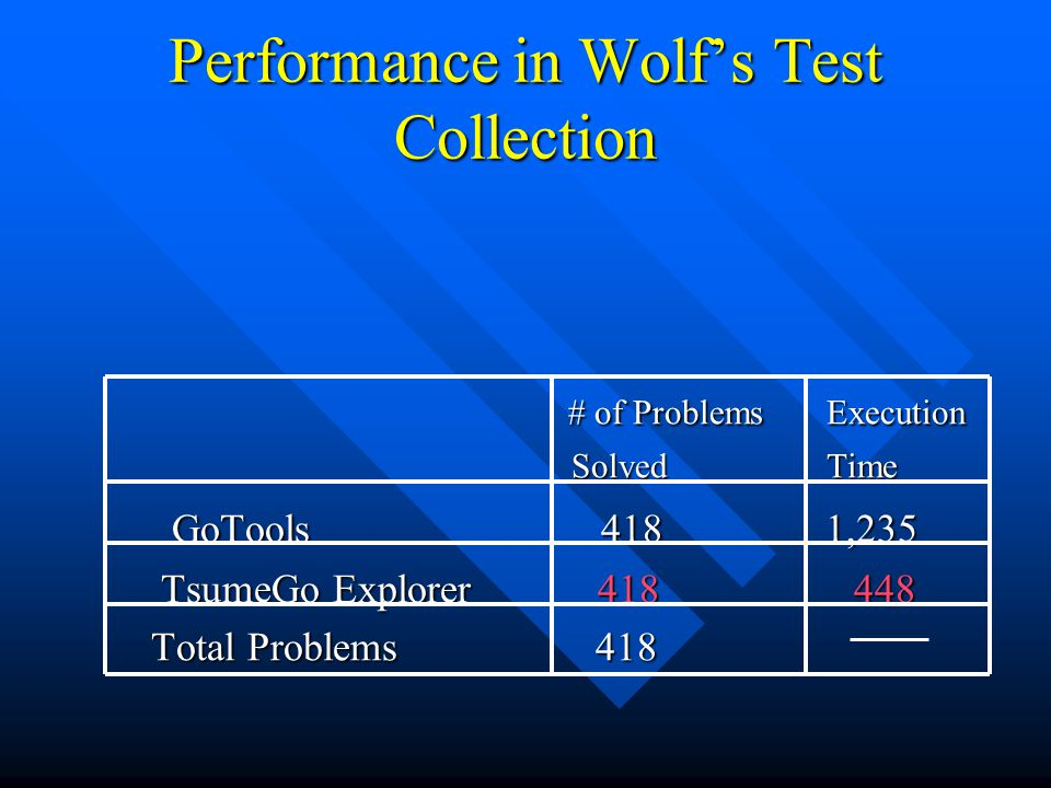 Performance in Wolf's Test Collection