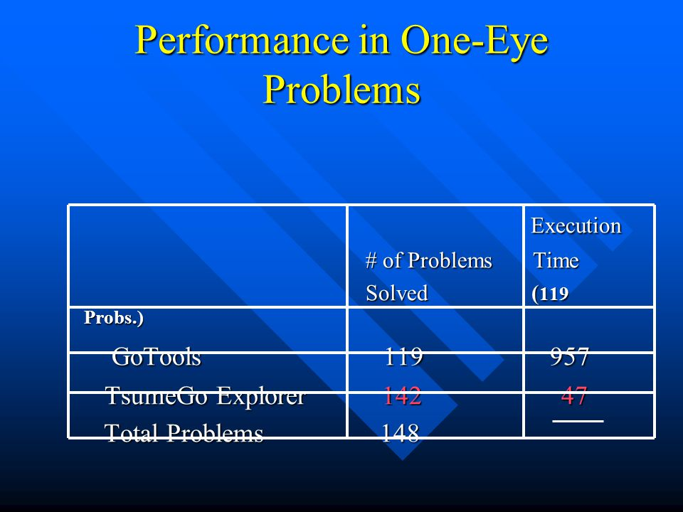 Performance in One-Eye Problems