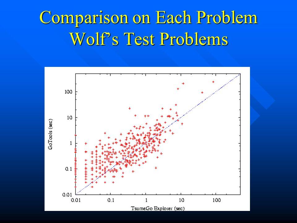Comparison on Each Problem Wolf's Test Problems