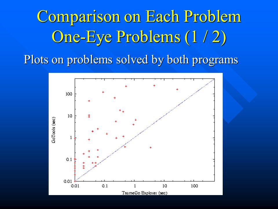 Comparison on Each Problem One-Eye Problems (1 / 2)