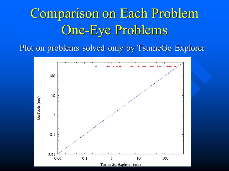 Comparison on Each Problem One-Eye Problems