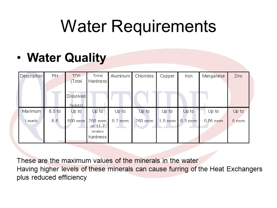 Water Requirements Water Quality
