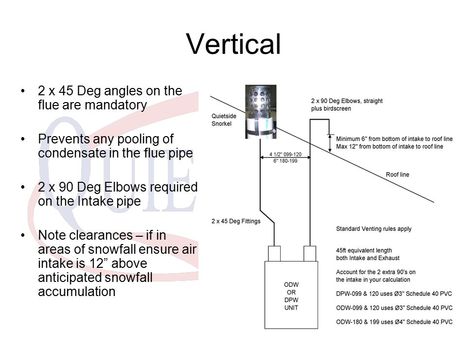 Vertical 2 x 45 Deg angles on the flue are mandatory