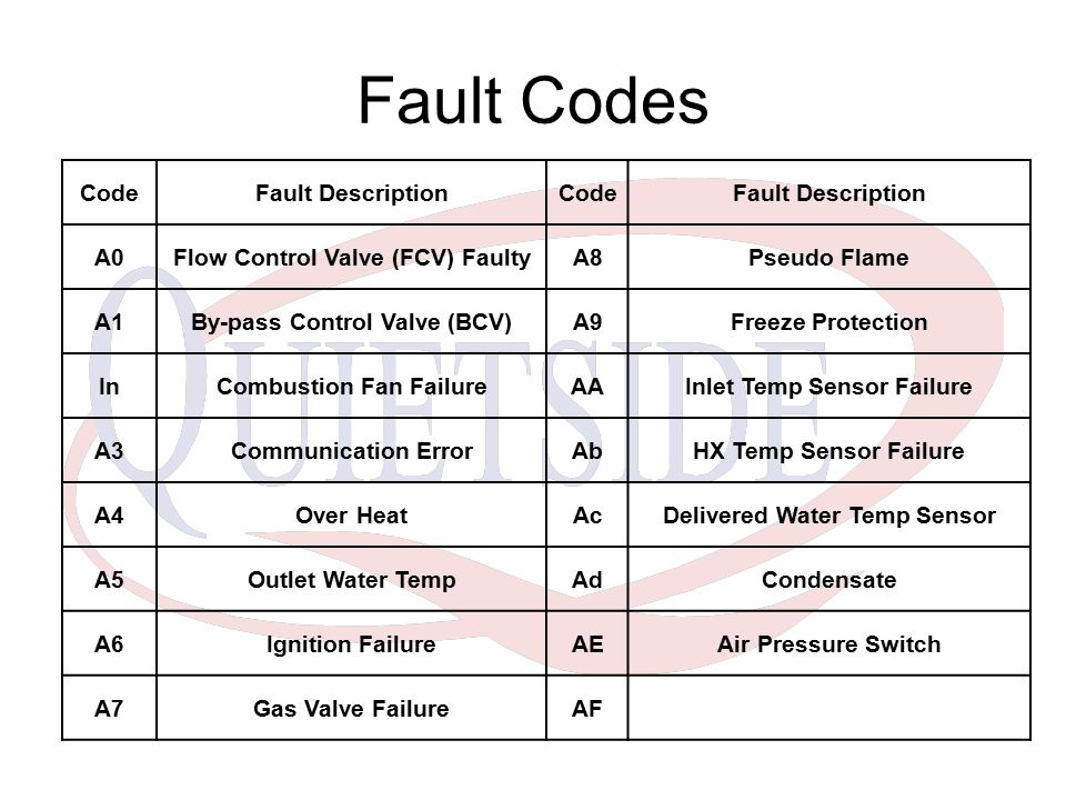 Fault Codes Code Fault Description A0 Flow Control Valve (FCV) Faulty