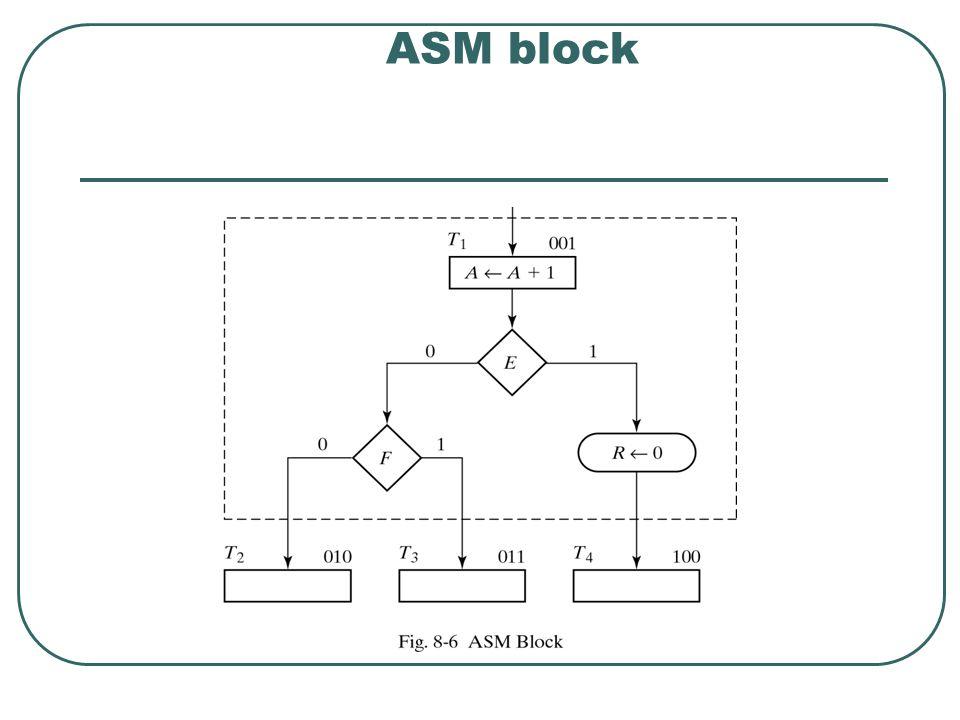 ASM block