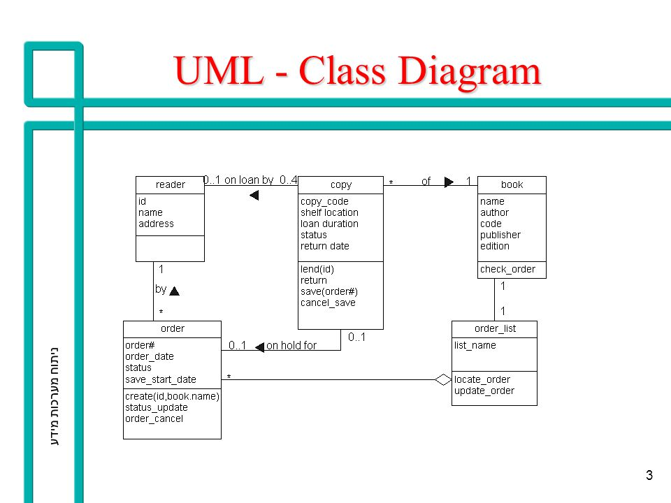 UML - Class Diagram ניתוח מערכות מידע
