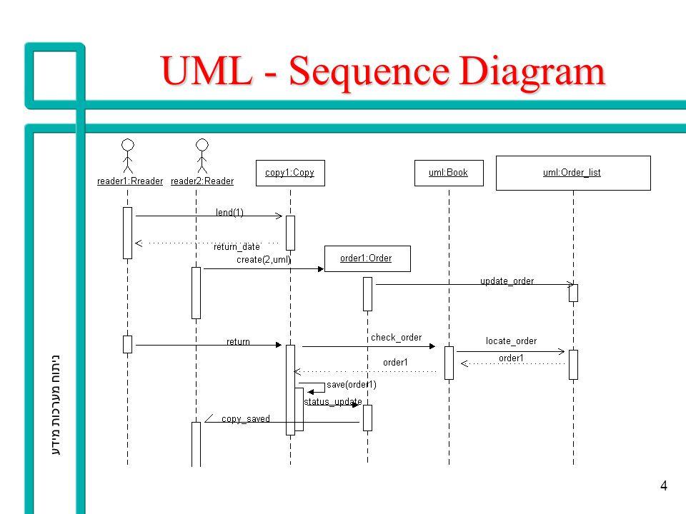 UML - Sequence Diagram ניתוח מערכות מידע