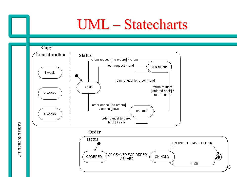 UML – Statecharts Copy Loan duration Status ניתוח מערכות מידע Order